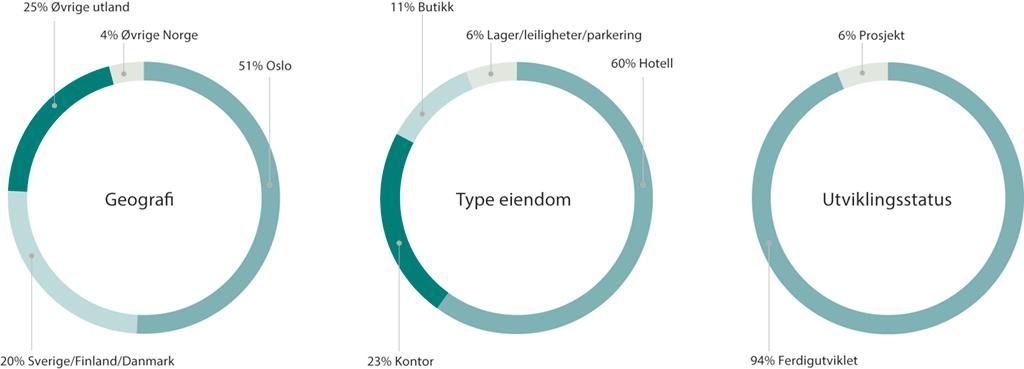 Virksomhetsområder og segmenter Eiendomsspar 2017