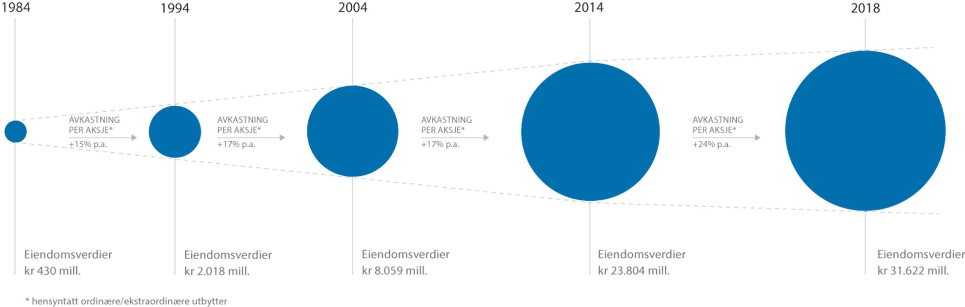 Historiegraf 1984-2018 Eiendomsspar