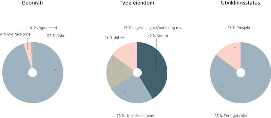 Virksomhetsområdet og segmenter Eiendomsspar