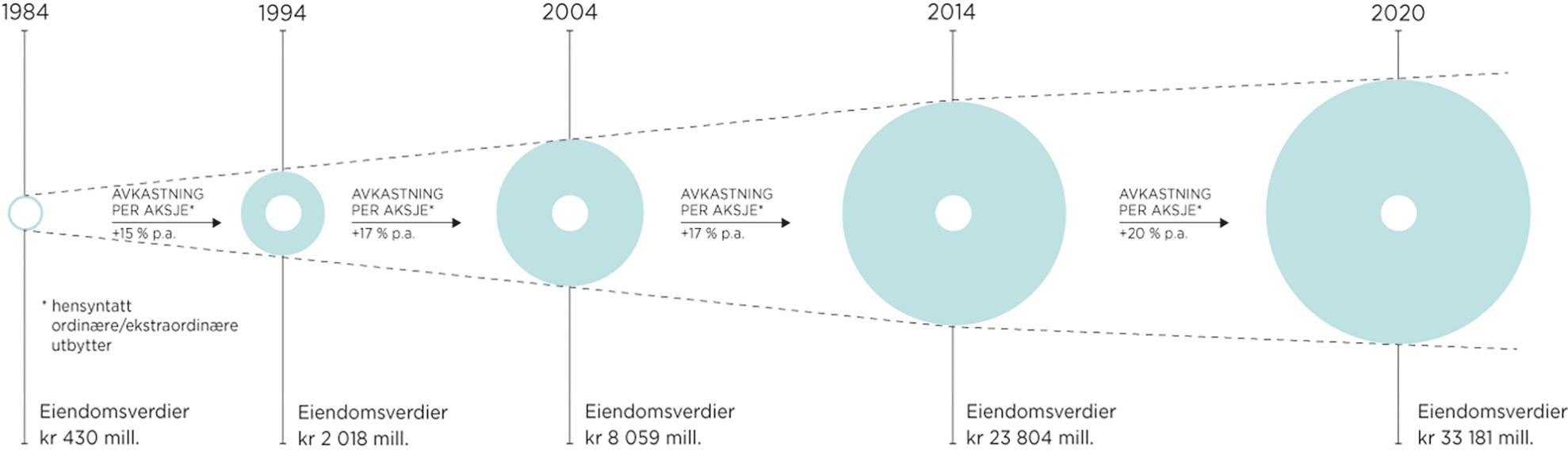 Eiendomsverdier 1984-2019